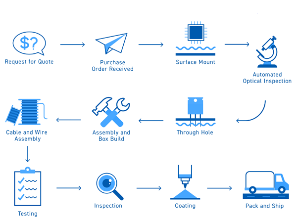 ADL Technology manufacturing process map